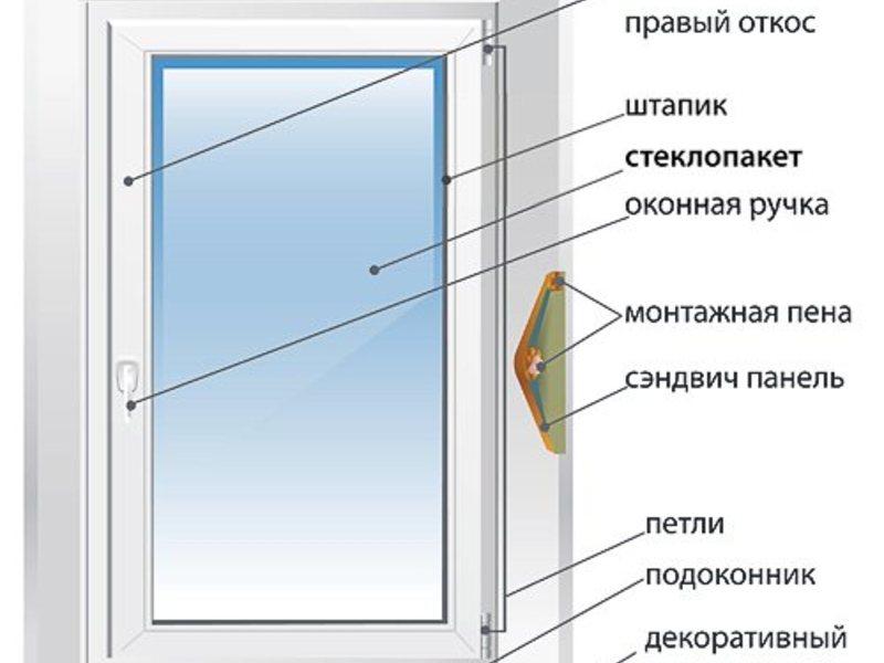 Продукция теплые окна: пластиковые и алюминиевые окна, балко.